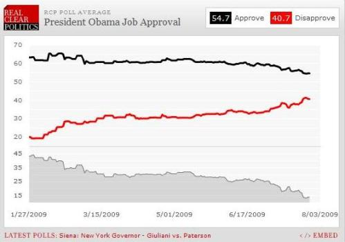 RCP Polling Average shows Obama losing popularity rather quickly.